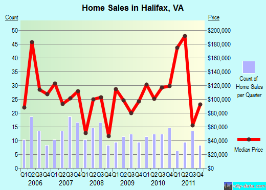 Halifax,VA real estate house value index trend