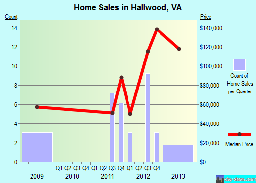 Hallwood,VA real estate house value index trend