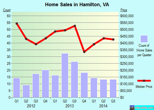 Hamilton,VA real estate house value index trend