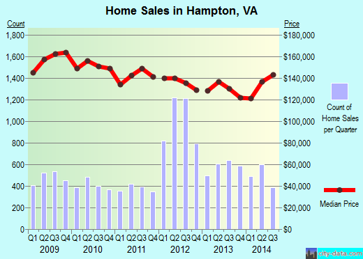 Hampton,VA real estate house value index trend