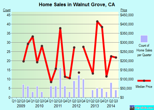 Walnut Grove,CA real estate house value index trend