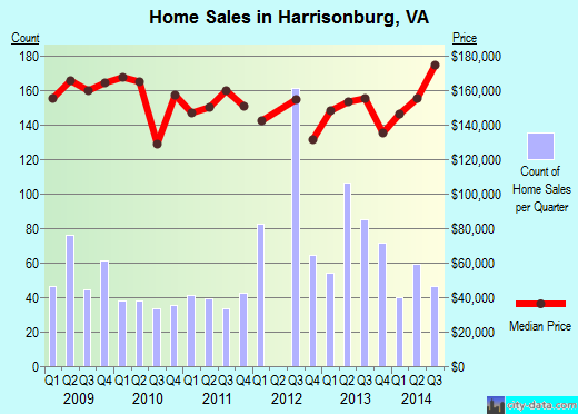 Harrisonburg,VA real estate house value index trend