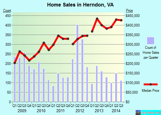 Herndon,VA real estate house value index trend
