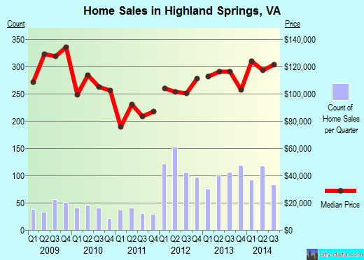 Highland Springs,VA real estate house value index trend
