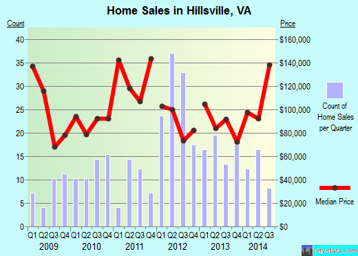 Hillsville,VA real estate house value index trend
