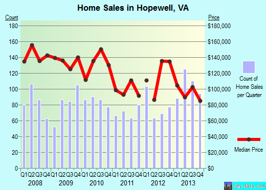 Hopewell,VA real estate house value index trend