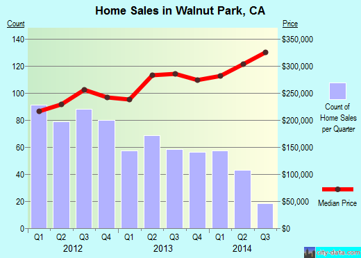 Walnut Park,CA real estate house value index trend