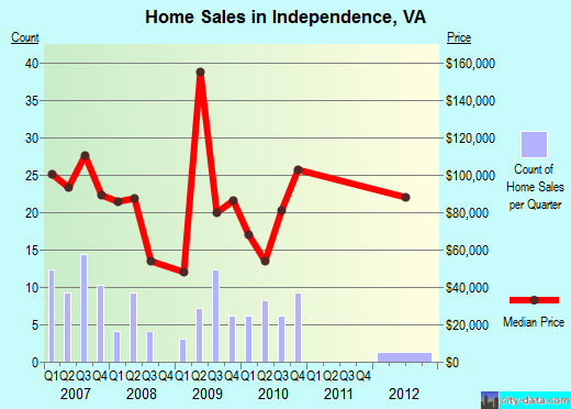 Independence,VA real estate house value index trend