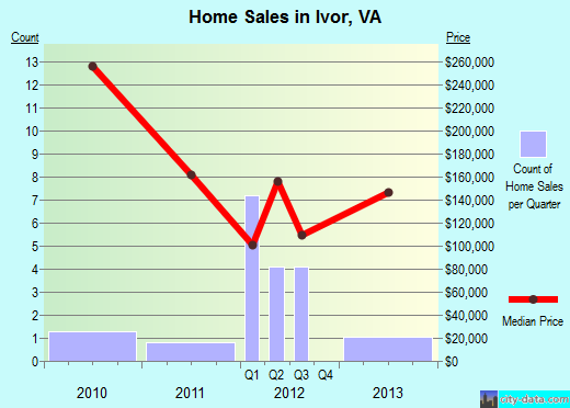 Ivor,VA real estate house value index trend