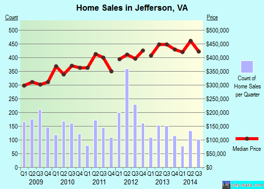 Jefferson,VA real estate house value index trend