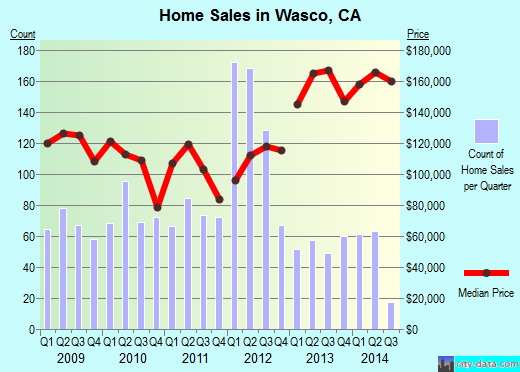 Wasco,CA real estate house value index trend