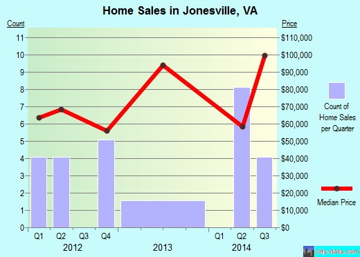 Jonesville,VA real estate house value index trend