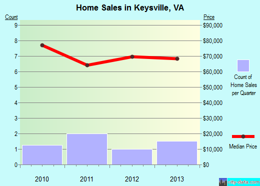 Keysville,VA real estate house value index trend
