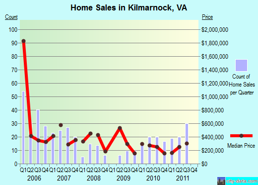 Kilmarnock,VA real estate house value index trend