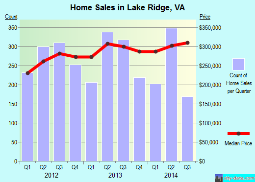 Lake Ridge,VA real estate house value index trend