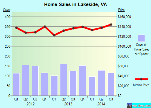 Lakeside,VA index of house prices