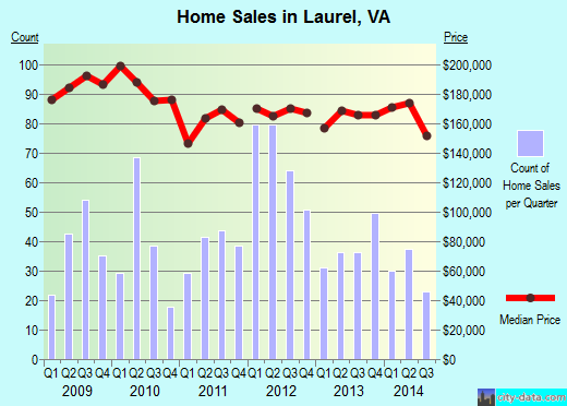 Laurel,VA real estate house value index trend
