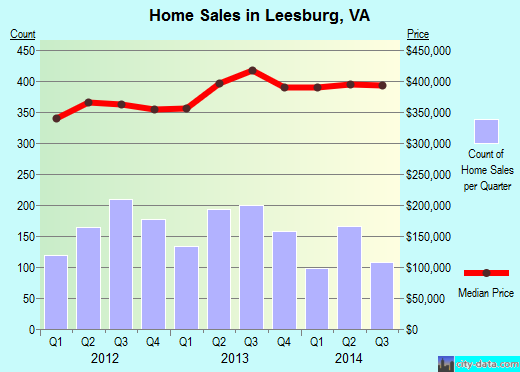 Leesburg,VA real estate house value index trend