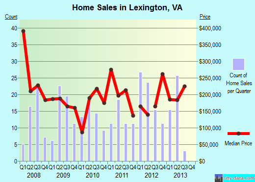 Lexington,VA real estate house value index trend