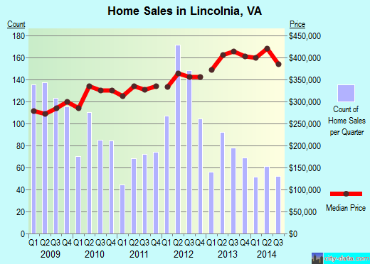 Lincolnia,VA real estate house value index trend