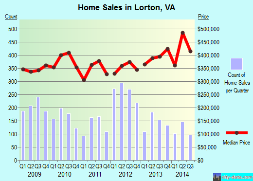 Lorton, VA index of house prices