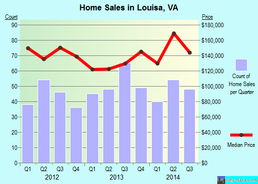 Louisa,VA real estate house value index trend