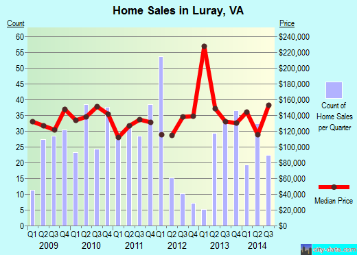 Luray,VA index of house prices