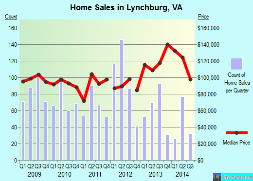 Lynchburg,VA real estate house value index trend