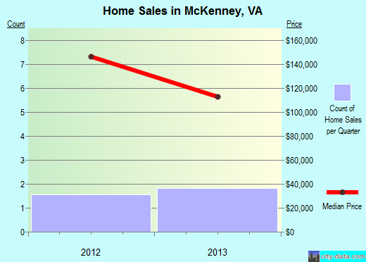 McKenney,VA real estate house value index trend