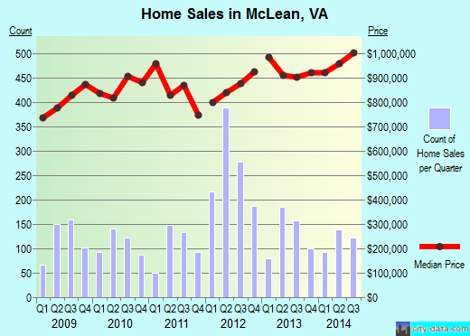 McLean,VA real estate house value index trend
