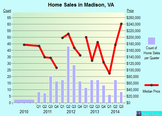 Madison,VA real estate house value index trend