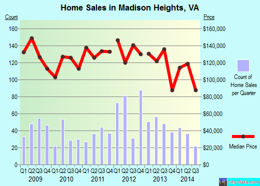 Madison Heights,VA real estate house value index trend