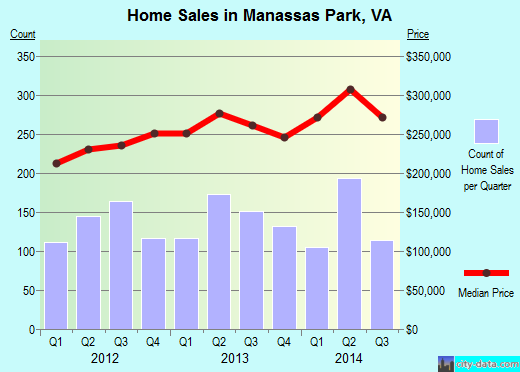 Manassas Park,VA real estate house value index trend