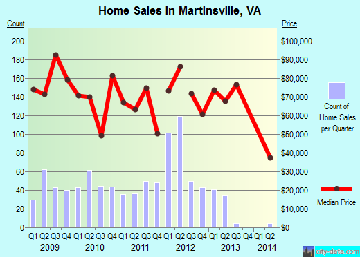 Martinsville,VA real estate house value index trend