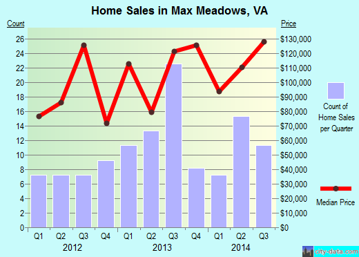Max Meadows,VA index of house prices