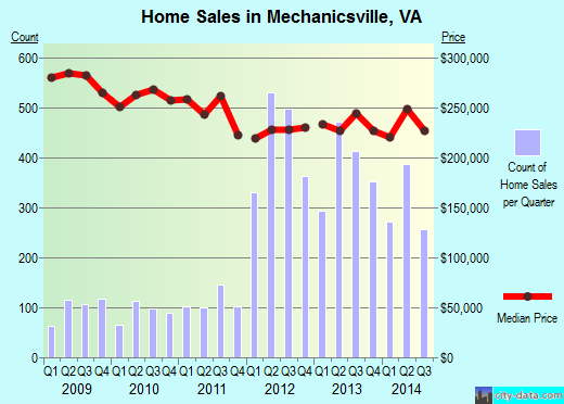 Mechanicsville,VA real estate house value index trend