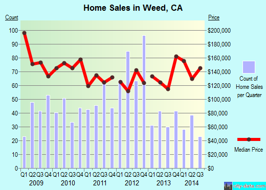 Weed,CA real estate house value index trend