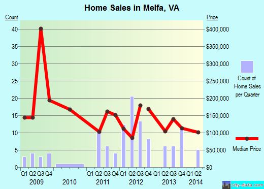 Melfa,VA real estate house value index trend