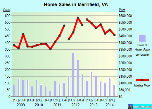 Merrifield,VA real estate house value index trend