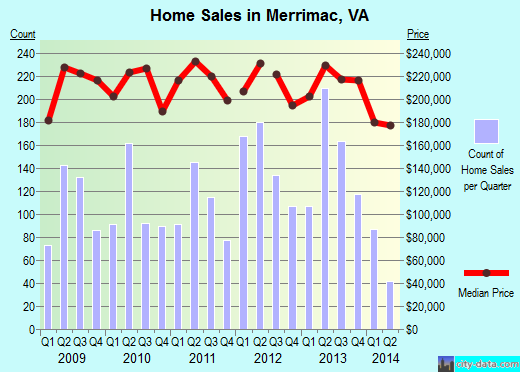 Merrimac,VA real estate house value index trend