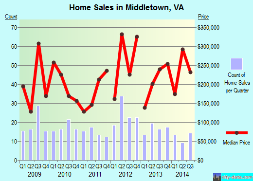 Middletown,VA real estate house value index trend