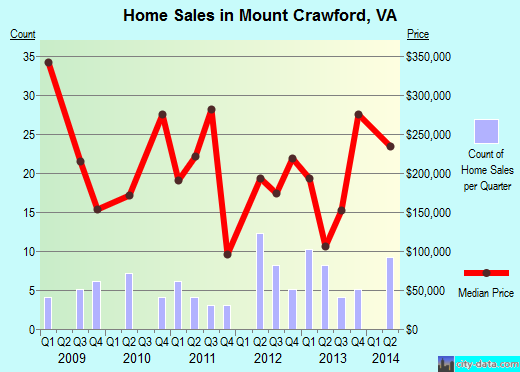 Mount Crawford,VA real estate house value index trend
