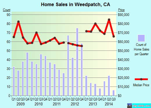 Weedpatch,CA real estate house value index trend