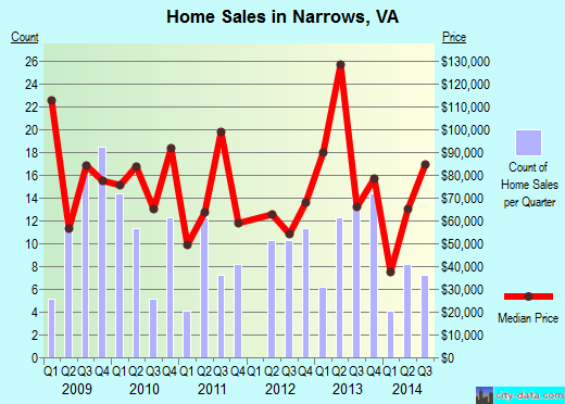Narrows,VA real estate house value index trend