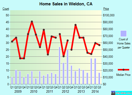 Weldon, CA index of house prices