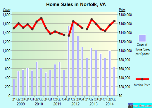 Norfolk,VA real estate house value index trend