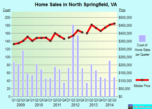 North Springfield,VA index of house prices