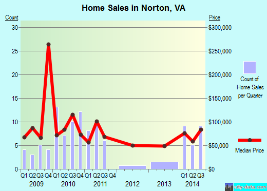 Norton,VA real estate house value index trend