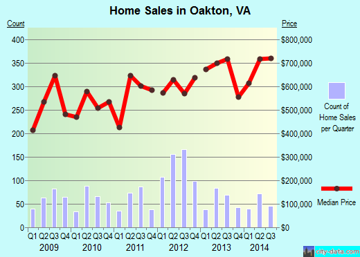Oakton,VA real estate house value index trend
