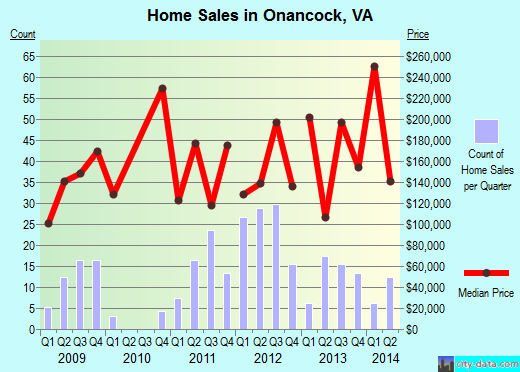 Onancock,VA real estate house value index trend